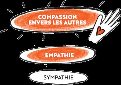 Développe la compassion